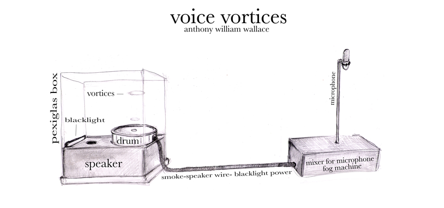 voice vortices